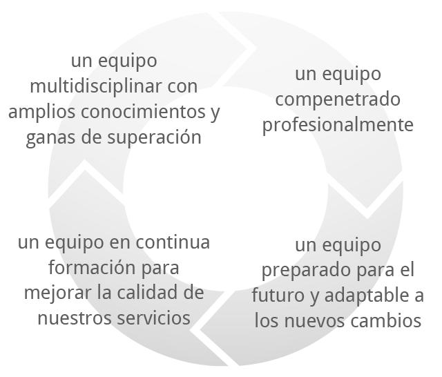 Resa BCN dispone de un equipo humano multidisciplinar y preparado para el futuro